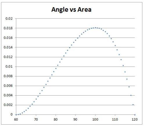 Angle vs area